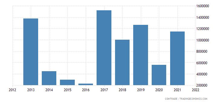 mozambique imports bangladesh