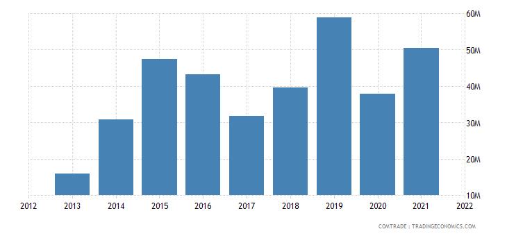 mozambique imports belgium