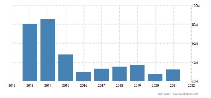 mozambique imports brazil