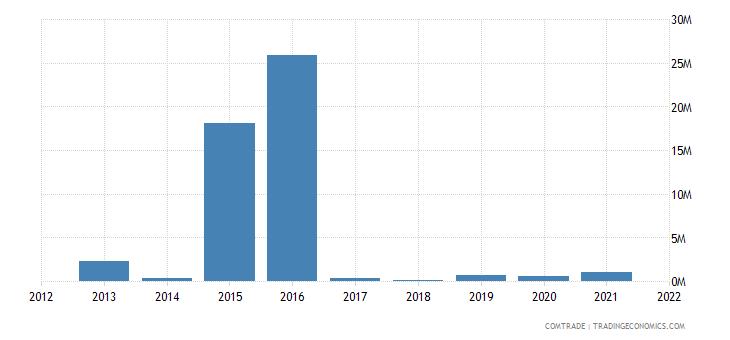 mozambique imports bulgaria