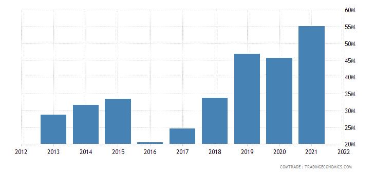 mozambique imports canada