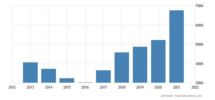mozambique imports cereals