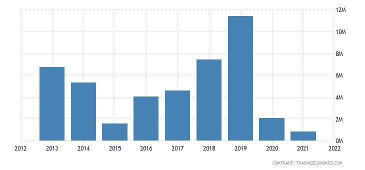 mozambique imports chile