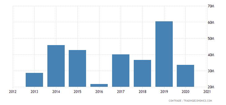 mozambique imports china iron steel