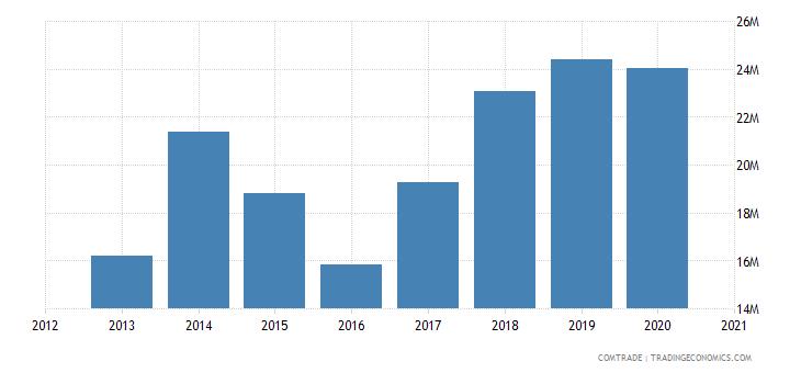 mozambique imports china rubbers