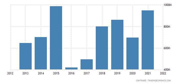 mozambique imports china