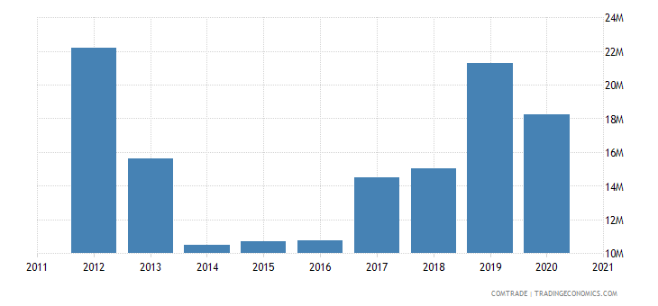 mozambique imports denmark