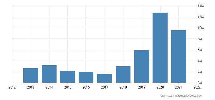 mozambique imports egypt
