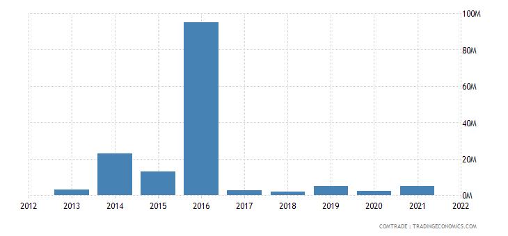mozambique imports finland