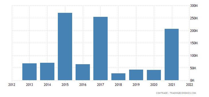 mozambique imports france