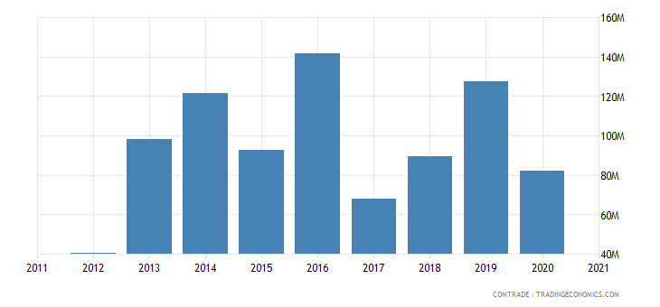 mozambique imports germany