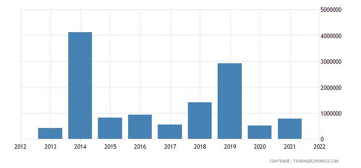 mozambique imports greece