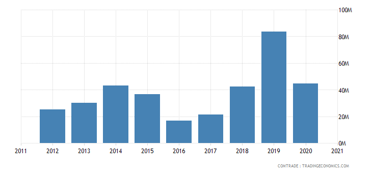 mozambique imports hong kong