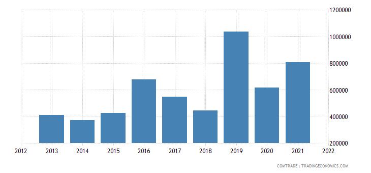 mozambique imports hungary