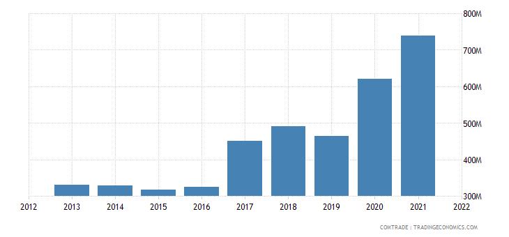mozambique imports india