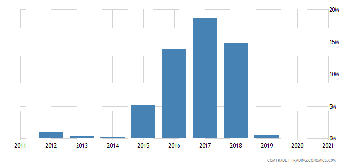 mozambique imports iran