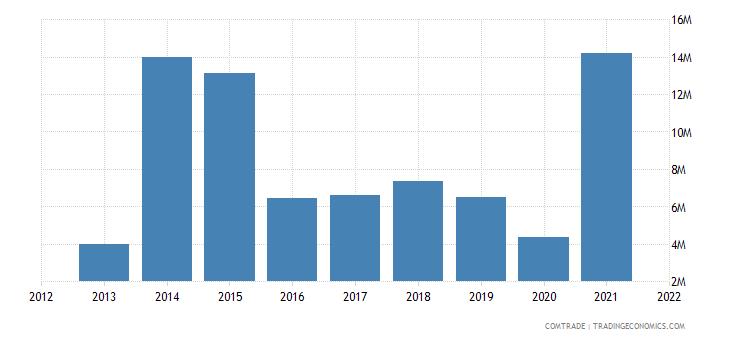 mozambique imports ireland
