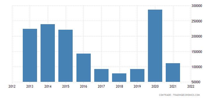 mozambique imports jamaica