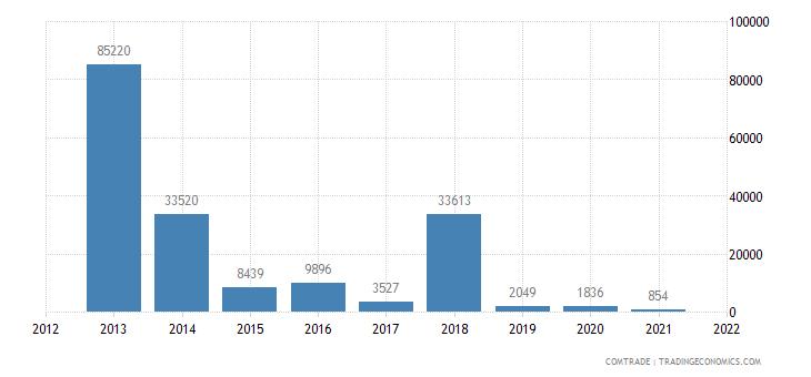 mozambique imports kazakhstan