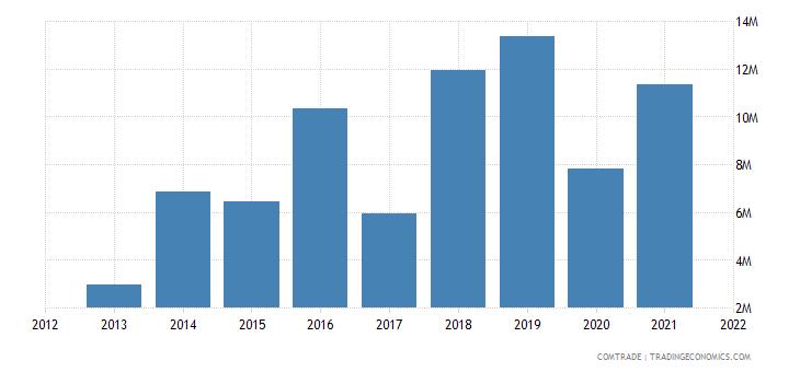 mozambique imports kenya