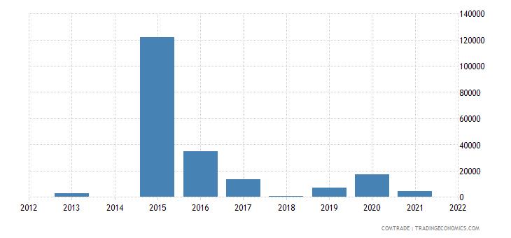 mozambique imports kyrgyzstan
