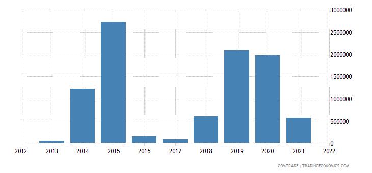 mozambique imports latvia