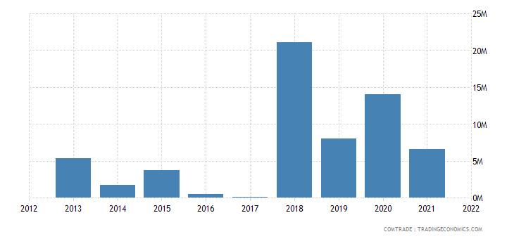 mozambique imports lithuania