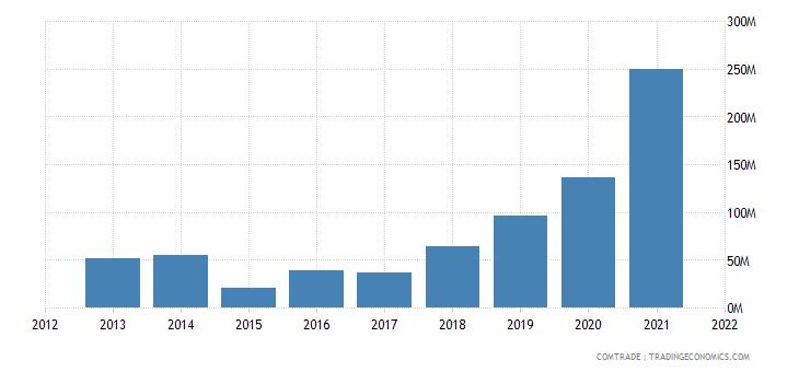 mozambique imports malaysia