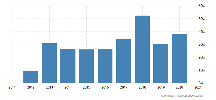 mozambique imports mauritius