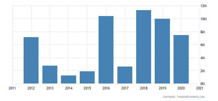 mozambique imports mexico