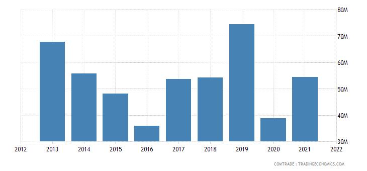 mozambique imports namibia