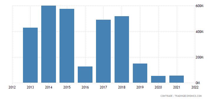 mozambique imports netherlands