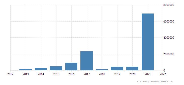 mozambique imports nigeria
