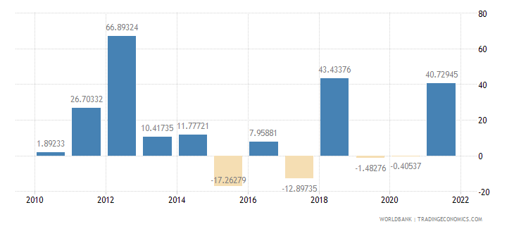 mozambique imports of goods and services annual percent growth wb data