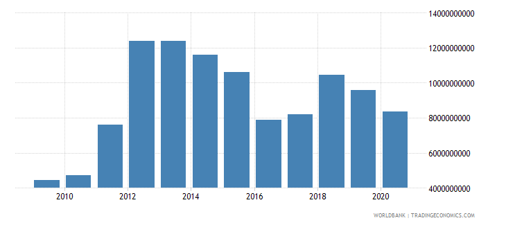 mozambique imports of goods and services bop us dollar wb data