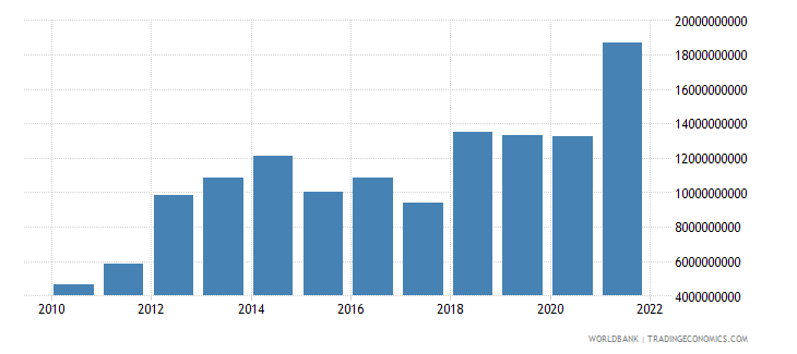 mozambique imports of goods and services constant 2000 us dollar wb data