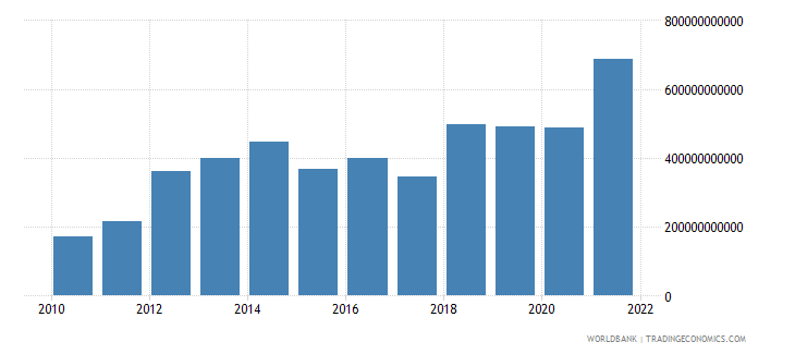 mozambique imports of goods and services constant lcu wb data