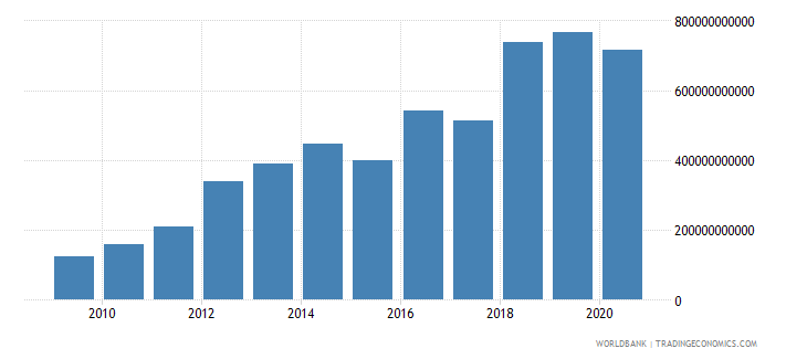 mozambique imports of goods and services current lcu wb data
