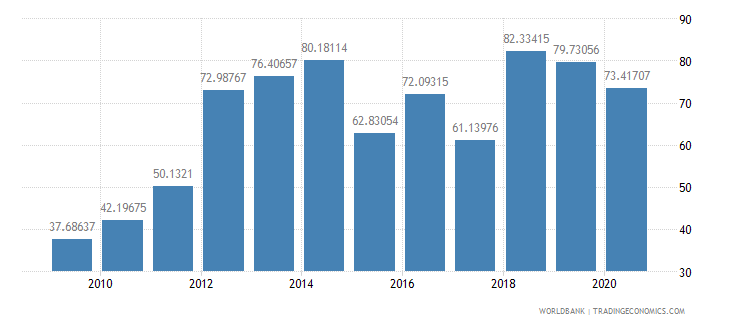 mozambique imports of goods and services percent of gdp wb data