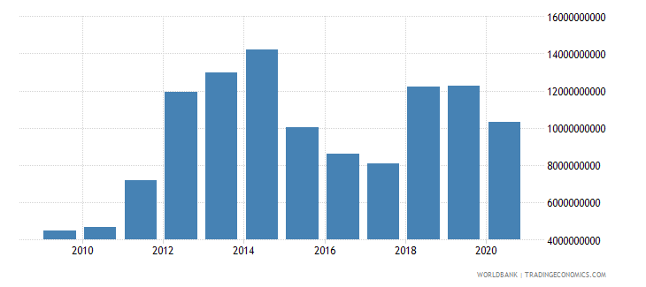 mozambique imports of goods and services us dollar wb data
