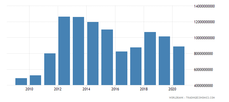 mozambique imports of goods services and income bop us dollar wb data