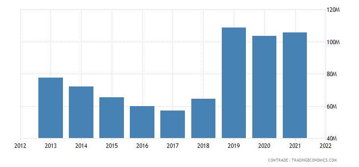 mozambique imports pakistan