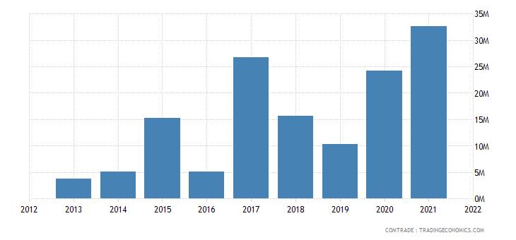 mozambique imports poland
