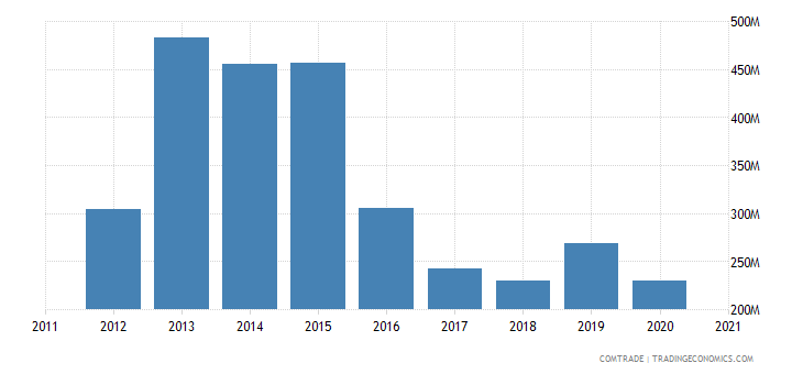 mozambique imports portugal