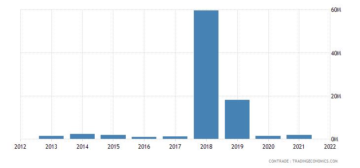 mozambique imports qatar