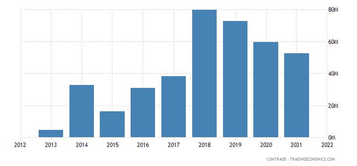 mozambique imports russia