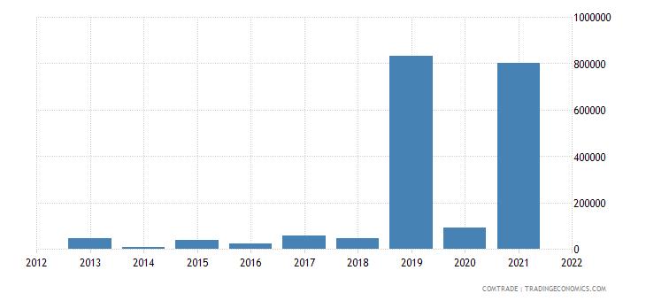 mozambique imports rwanda