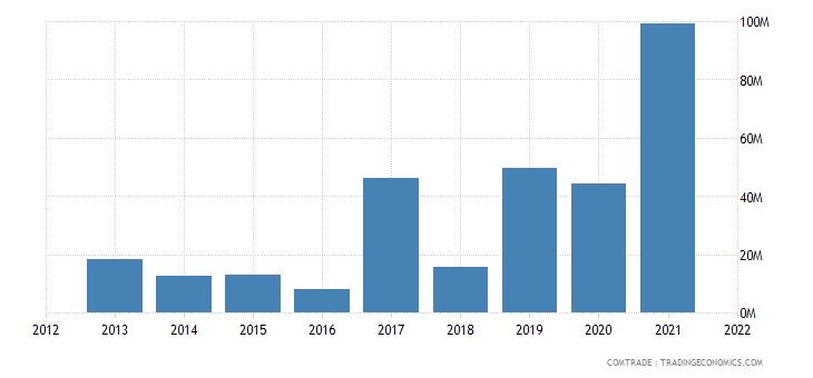 mozambique imports saudi arabia