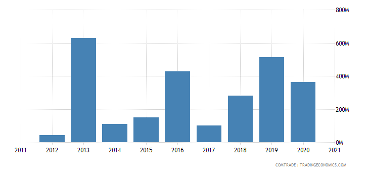 mozambique imports singapore
