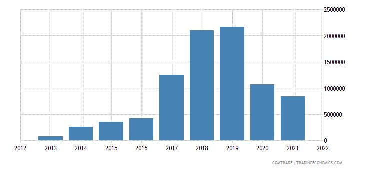 mozambique imports slovakia